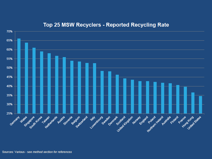 Graph showing recycling rates