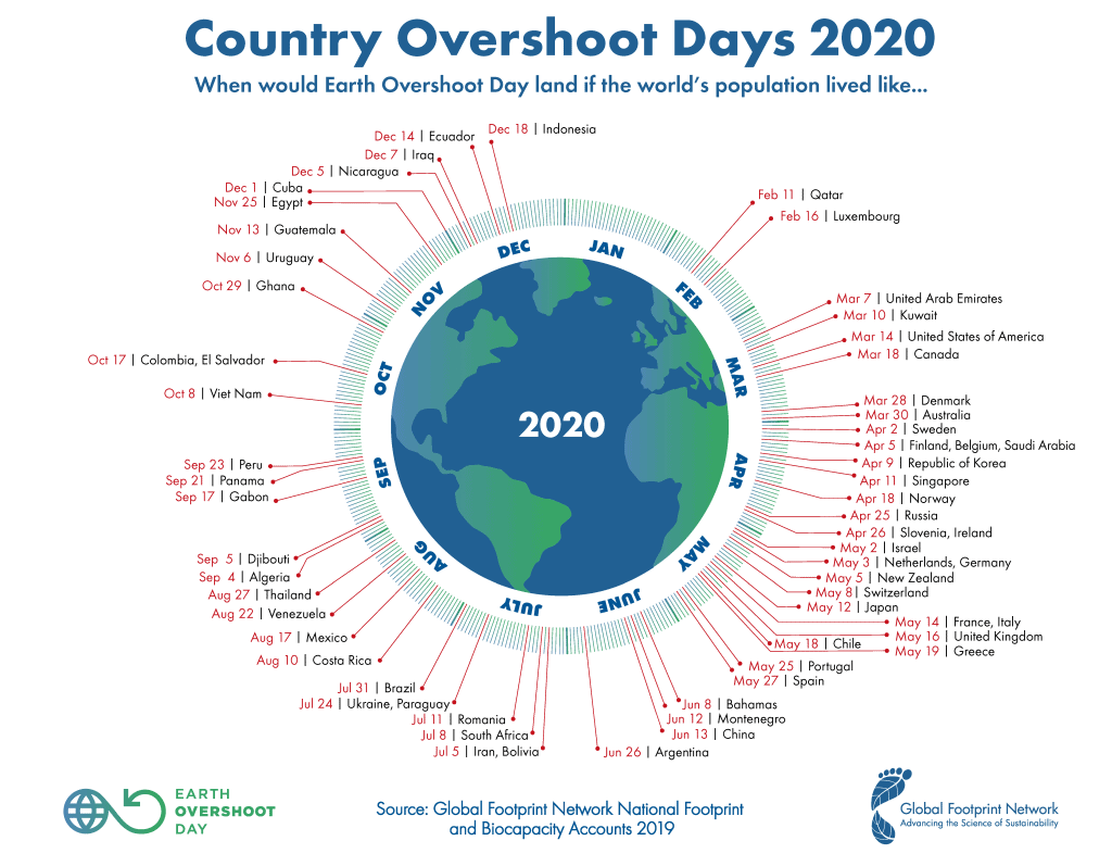 earth overshoot day country green is the new black